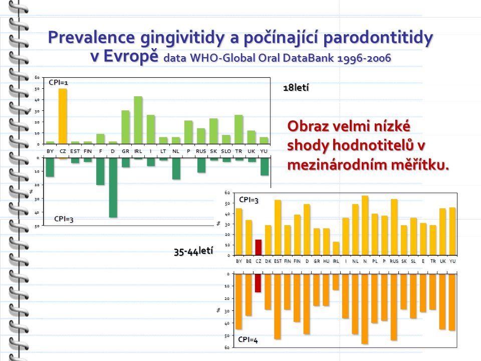 Prevalence gingivitidy a počínající parodontitidy v Evropě data WHO-Global Oral DataBank 1996-2006 18letí 35-44letí Obraz velmi nízké shody hodnotitelů v mezinárodním měřítku.