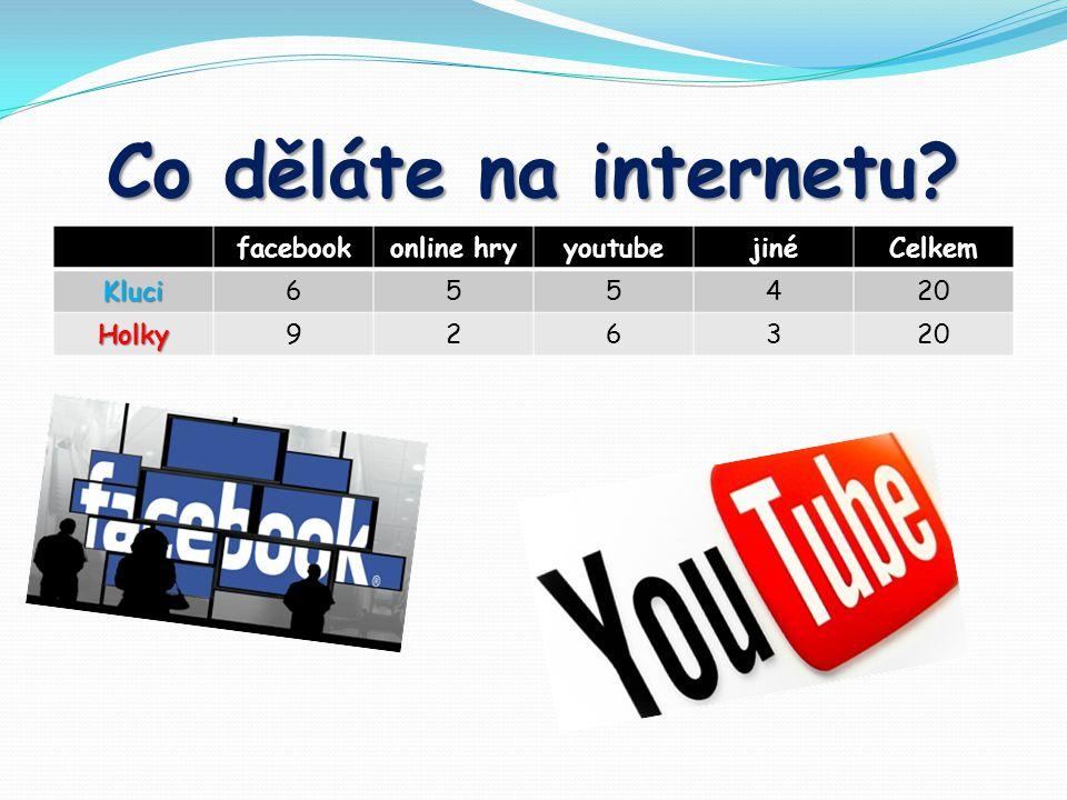 Co děláte na internetu? facebookonline hryyoutubejinéCelkem Kluci655420 Holky9263
