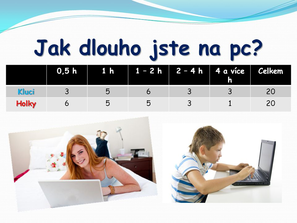Jak dlouho jste na pc 0,5 h1 h1 – 2 h2 – 4 h4 a více h Celkem Kluci3563320 Holky65531