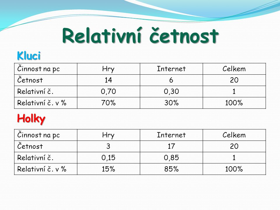Relativní četnost KluciHolky Činnost na pc HryInternetCelkem Četnost 14620 Relativní č.