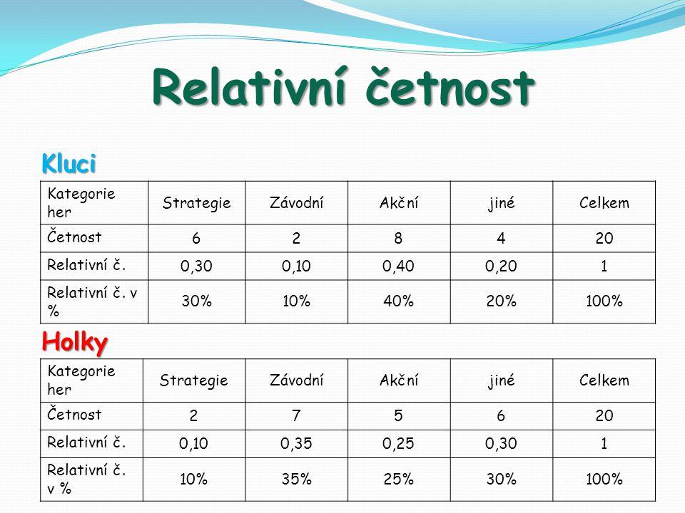 Relativní četnost KluciHolky Kategorie her StrategieZávodníAkčníjinéCelkem Četnost 628420 Relativní č.