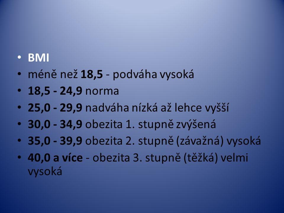 BMI méně než 18,5 - podváha vysoká 18,5 - 24,9 norma 25,0 - 29,9 nadváha nízká až lehce vyšší 30,0 - 34,9 obezita 1. stupně zvýšená 35,0 - 39,9 obezit