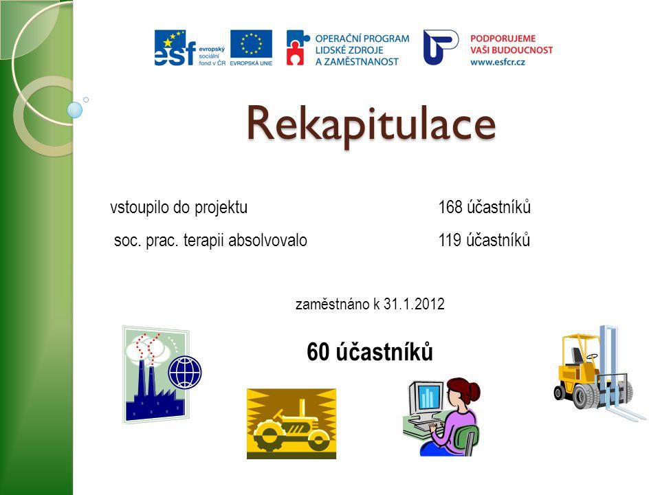 Rekapitulace vstoupilo do projektu168 účastníků soc. prac. terapii absolvovalo 119 účastníků zaměstnáno k 31.1.2012 60 účastníků