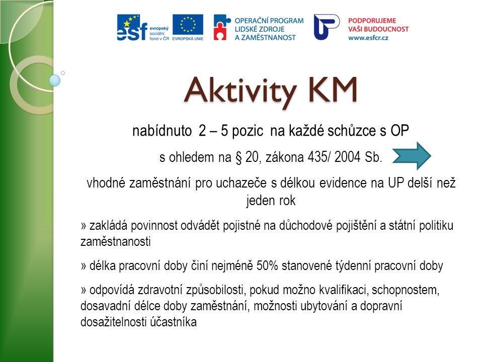 Aktivity KM nabídnuto 2 – 5 pozic na každé schůzce s OP s ohledem na § 20, zákona 435/ 2004 Sb. vhodné zaměstnání pro uchazeče s délkou evidence na UP