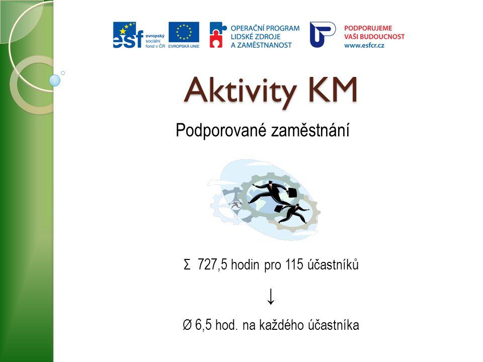 Aktivity KM Podporované zaměstnání Σ 727,5 hodin pro 115 účastníků ↓ Ø 6,5 hod. na každého účastníka