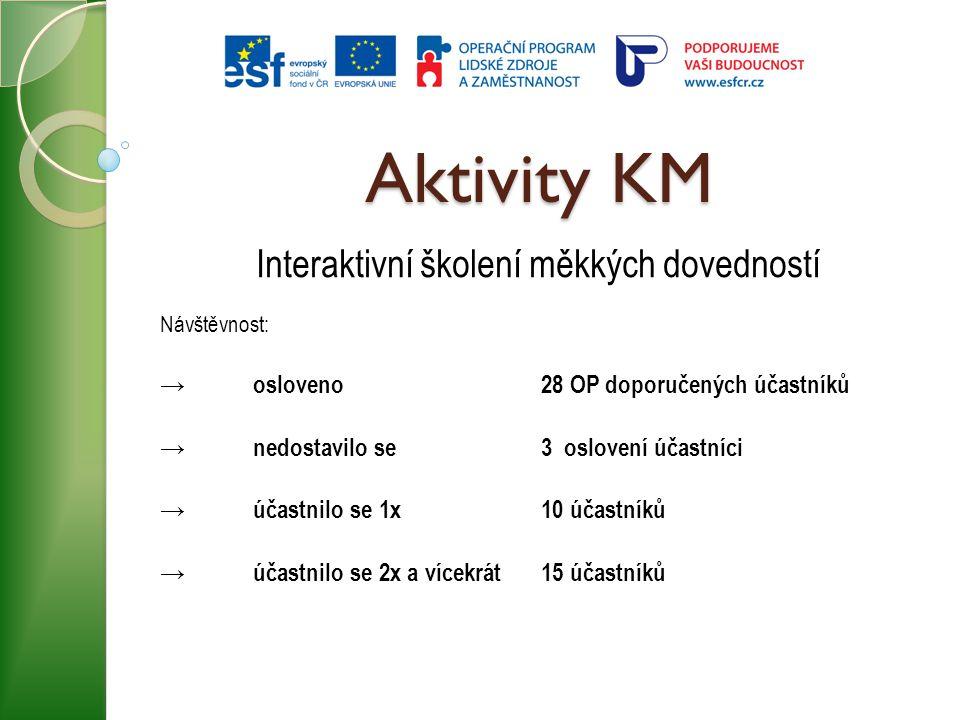 Aktivity KM Interaktivní školení měkkých dovedností Návštěvnost: →osloveno 28 OP doporučených účastníků →nedostavilo se3 oslovení účastníci →účastnilo
