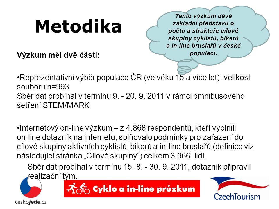 Metodika Výzkum měl dvě části: Reprezentativní výběr populace ČR (ve věku 15 a více let), velikost souboru n=993 Sběr dat probíhal v termínu 9.