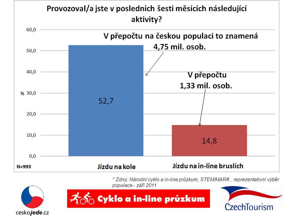 * Zdroj: Národní cyklo a in-line průzkum, STEM/MARK, reprezentativní výběr populace - září 2011