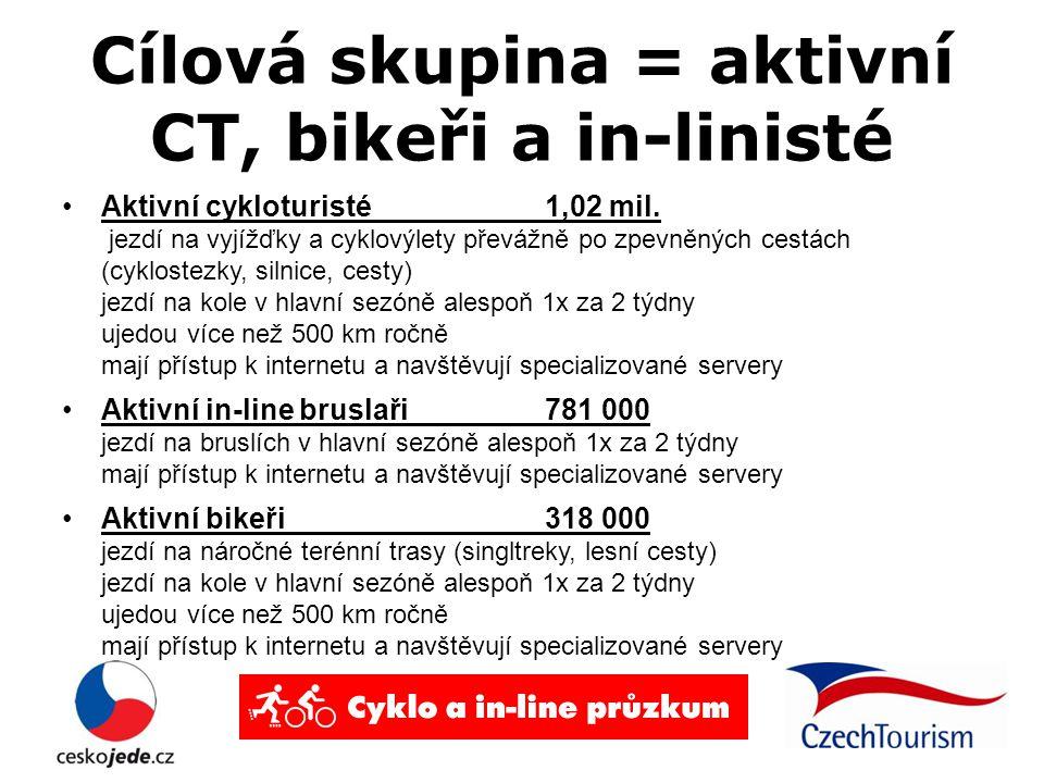 Cílová skupina = aktivní CT, bikeři a in-linisté Aktivní cykloturisté 1,02 mil.