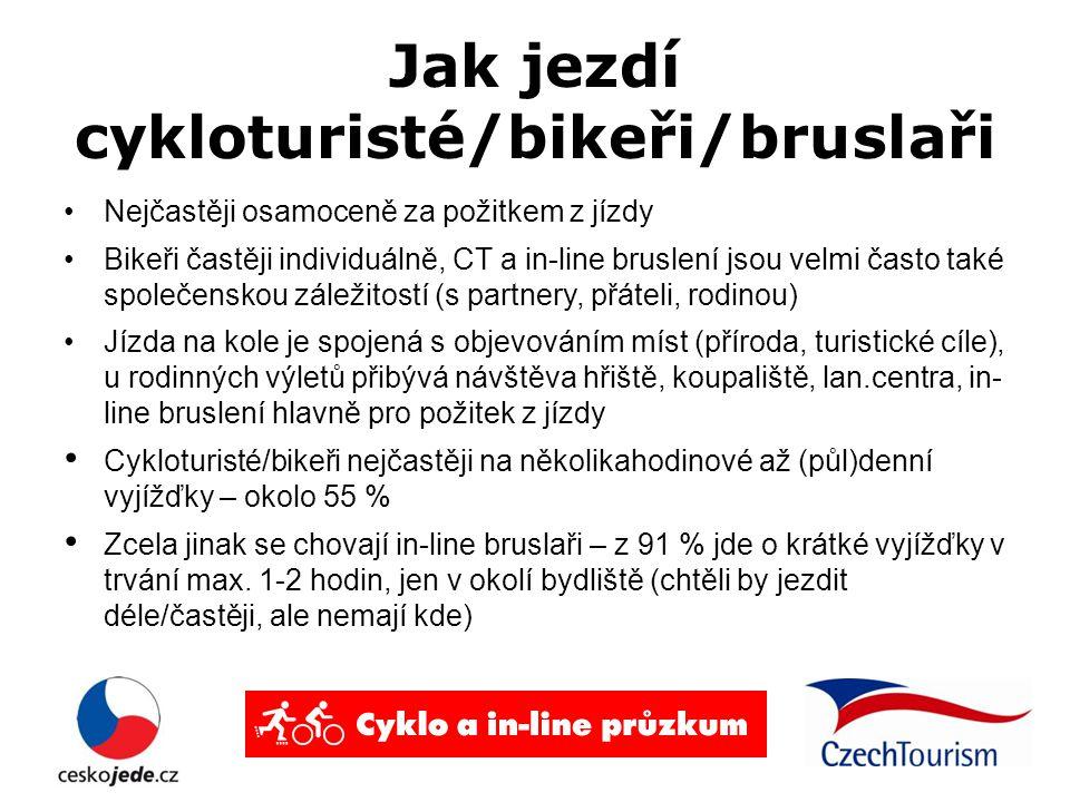 Jak jezdí cykloturisté/bikeři/bruslaři Nejčastěji osamoceně za požitkem z jízdy Bikeři častěji individuálně, CT a in-line bruslení jsou velmi často také společenskou záležitostí (s partnery, přáteli, rodinou) Jízda na kole je spojená s objevováním míst (příroda, turistické cíle), u rodinných výletů přibývá návštěva hřiště, koupaliště, lan.centra, in- line bruslení hlavně pro požitek z jízdy Cykloturisté/bikeři nejčastěji na několikahodinové až (půl)denní vyjížďky – okolo 55 % Zcela jinak se chovají in-line bruslaři – z 91 % jde o krátké vyjížďky v trvání max.