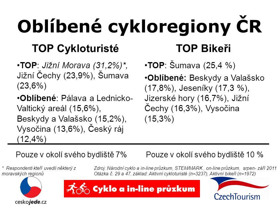 Oblíbené cykloregiony ČR TOP Cykloturisté TOP: Jižní Morava (31,2%)*, Jižní Čechy (23,9%), Šumava (23,6%) Oblíbené: Pálava a Lednicko- Valtický areál (15,6%), Beskydy a Valašsko (15,2%), Vysočina (13,6%), Český ráj (12,4%) TOP Bikeři TOP: Šumava (25,4 %) Oblíbené: Beskydy a Valašsko (17,8%), Jeseníky (17,3 %), Jizerské hory (16,7%), Jižní Čechy (16,3%), Vysočina (15,3%) Zdroj: Národní cyklo a in-line průzkum, STEM/MARK, on-line průzkum, srpen- září 2011 Otázka č.