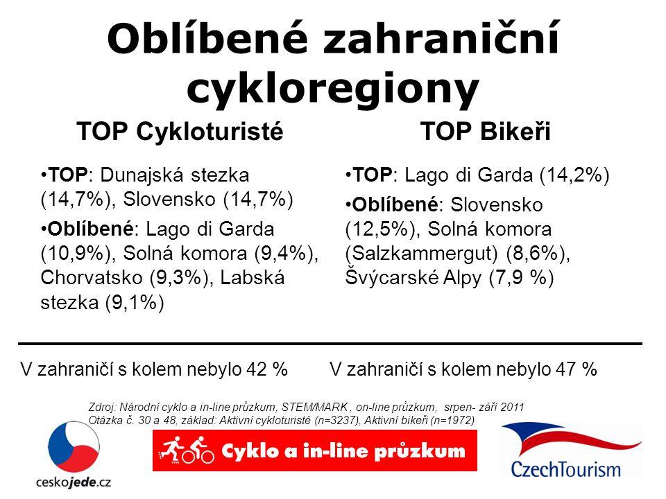 Oblíbené zahraniční cykloregiony TOP Cykloturisté TOP: Dunajská stezka (14,7%), Slovensko (14,7%) Oblíbené: Lago di Garda (10,9%), Solná komora (9,4%), Chorvatsko (9,3%), Labská stezka (9,1%) TOP Bikeři TOP: Lago di Garda (14,2%) Oblíbené: Slovensko (12,5%), Solná komora (Salzkammergut) (8,6%), Švýcarské Alpy (7,9 %) Zdroj: Národní cyklo a in-line průzkum, STEM/MARK, on-line průzkum, srpen- září 2011 Otázka č.
