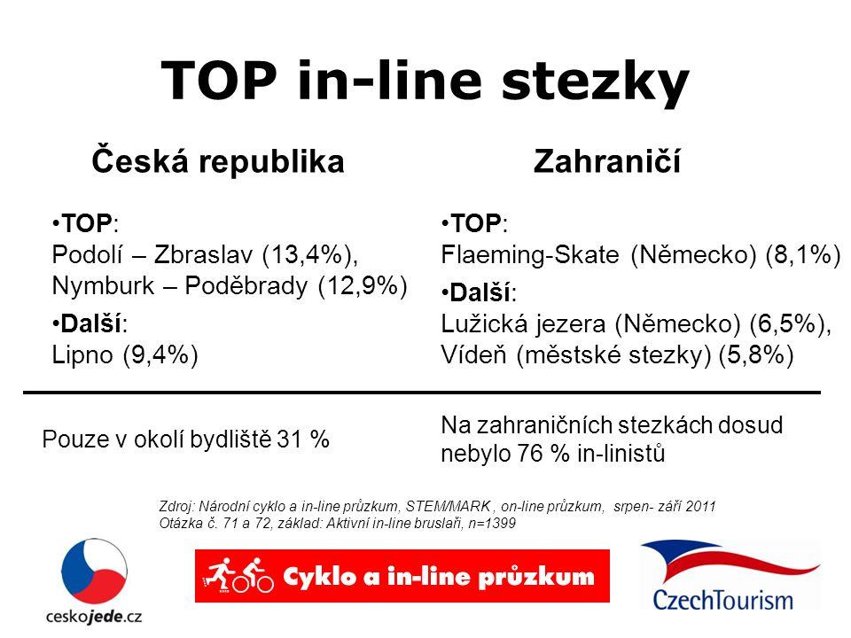TOP in-line stezky Česká republika TOP: Podolí – Zbraslav (13,4%), Nymburk – Poděbrady (12,9%) Další: Lipno (9,4%) Zahraničí TOP: Flaeming-Skate (Německo) (8,1%) Další: Lužická jezera (Německo) (6,5%), Vídeň (městské stezky) (5,8%) Zdroj: Národní cyklo a in-line průzkum, STEM/MARK, on-line průzkum, srpen- září 2011 Otázka č.