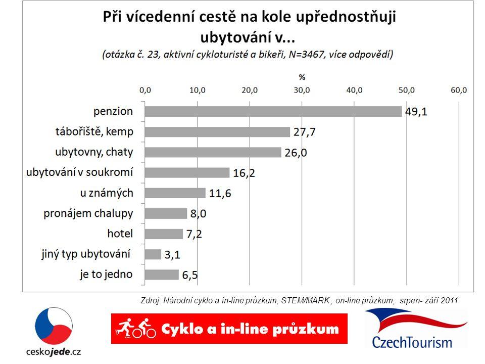 Zdroj: Národní cyklo a in-line průzkum, STEM/MARK, on-line průzkum, srpen- září 2011 Preferované ubytování