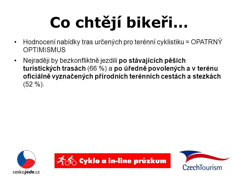 Co chtějí bikeři… Hodnocení nabídky tras určených pro terénní cyklistiku = OPATRNÝ OPTIMISMUS Nejraději by bezkonfliktně jezdili po stávajících pěších turistických trasách (66 %) a po úředně povolených a v terénu oficiálně vyznačených přírodních terénních cestách a stezkách (52 %).