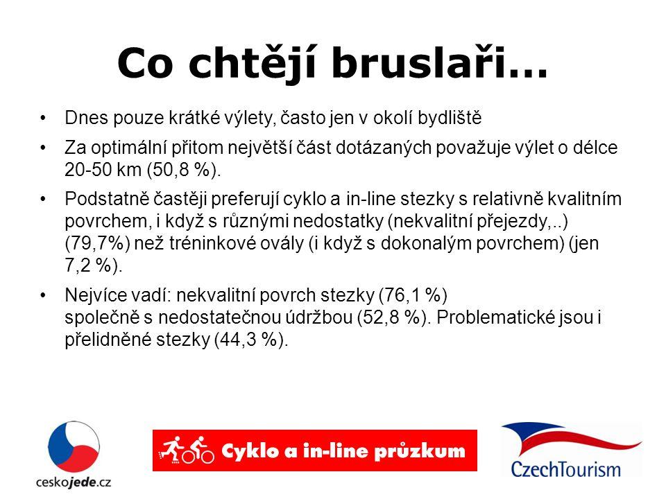 Co chtějí bruslaři… Dnes pouze krátké výlety, často jen v okolí bydliště Za optimální přitom největší část dotázaných považuje výlet o délce 20-50 km (50,8 %).