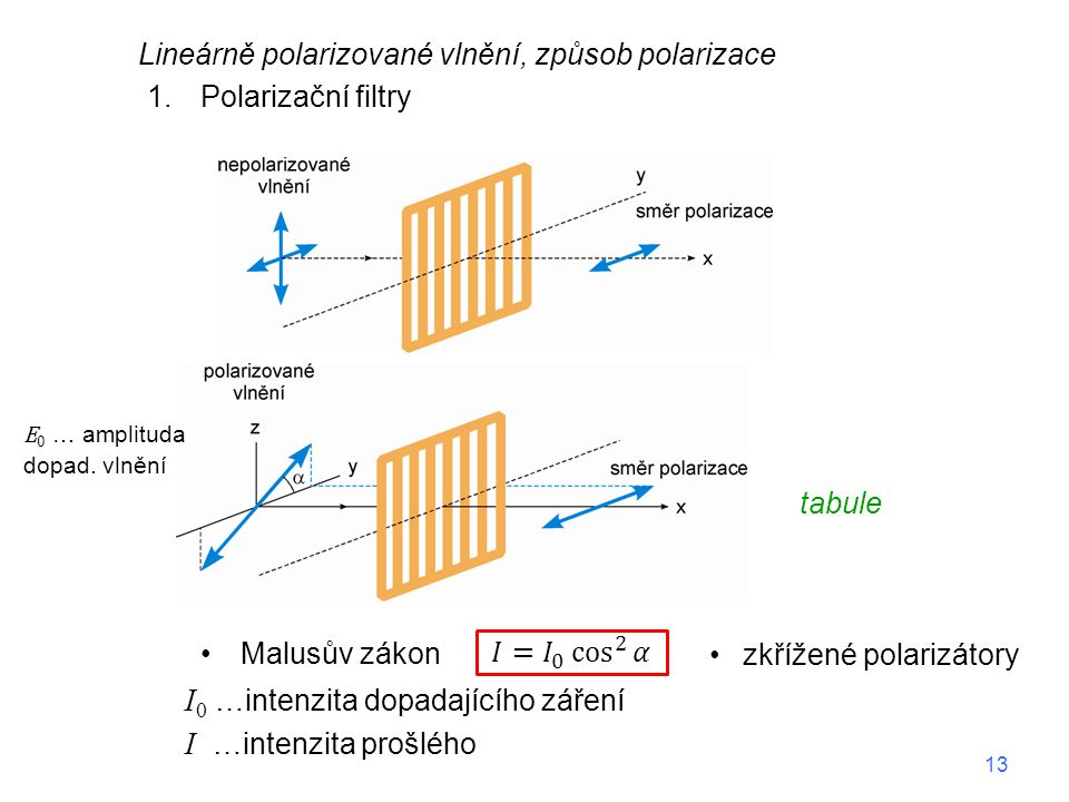 Lineárně polarizované vlnění, způsob polarizace 1.Polarizační filtry Malusův zákon zkřížené polarizátory I 0 …intenzita dopadajícího záření I …intenzi