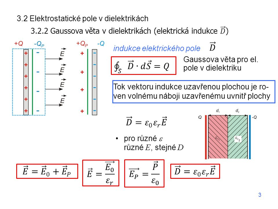 Gaussova věta pro el. pole v dielektriku pro různé  různé E, stejné D indukce elektrického pole Tok vektoru indukce uzavřenou plochou je ro- ven voln