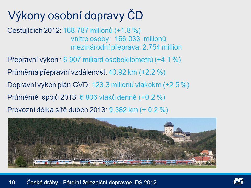 Výkony osobní dopravy ČD 10České dráhy - Páteřní železniční dopravce IDS 2012 Cestujících 2012: 168.787 milionů (+1.8 %) vnitro osoby: 166.033 milionů