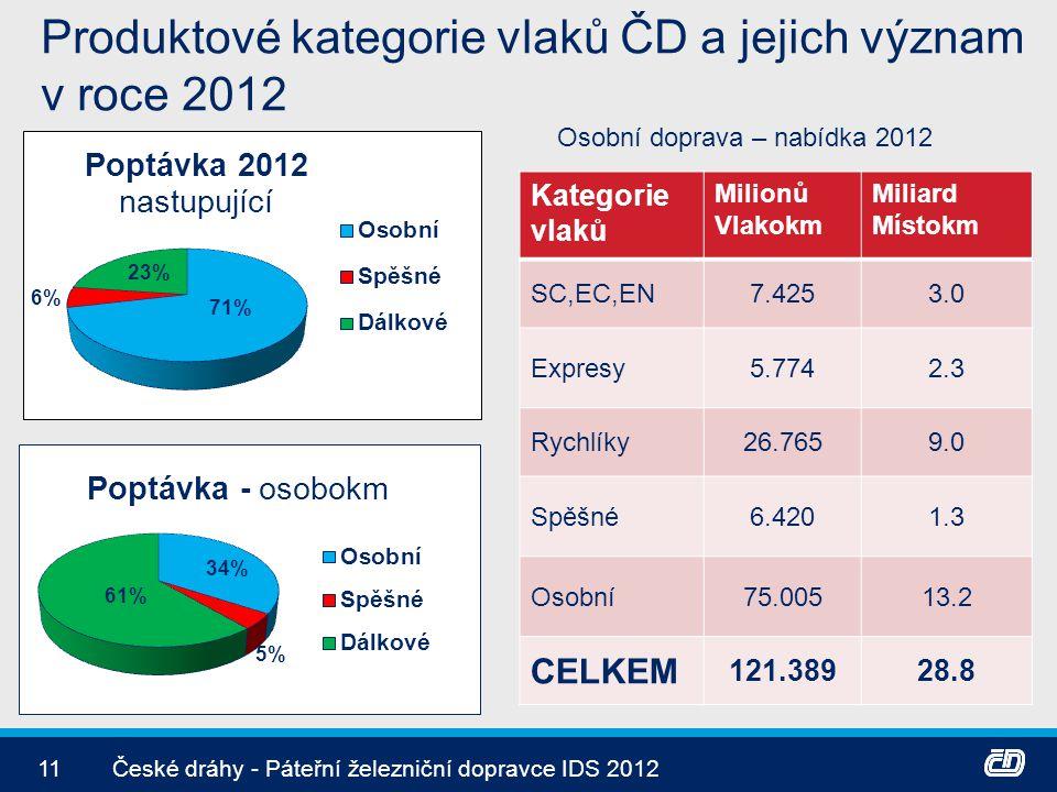 Produktové kategorie vlaků ČD a jejich význam v roce 2012 11České dráhy - Páteřní železniční dopravce IDS 2012 Kategorie vlaků Milionů Vlakokm Miliard