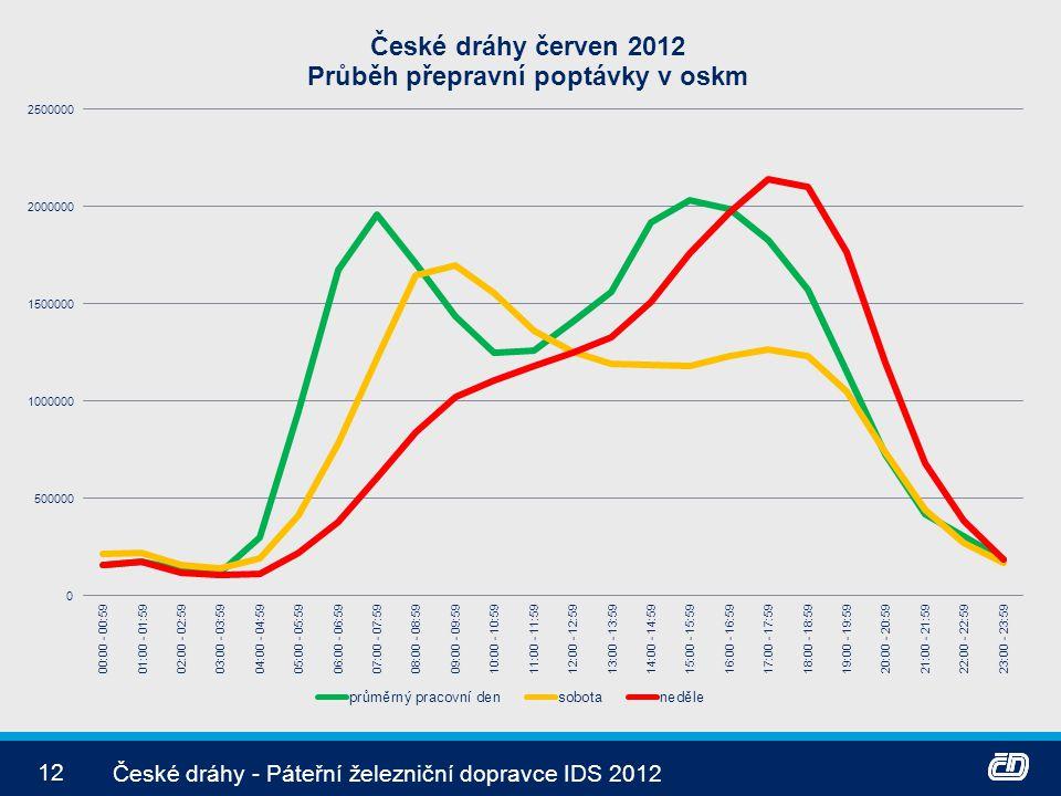 12 České dráhy - Páteřní železniční dopravce IDS 2012
