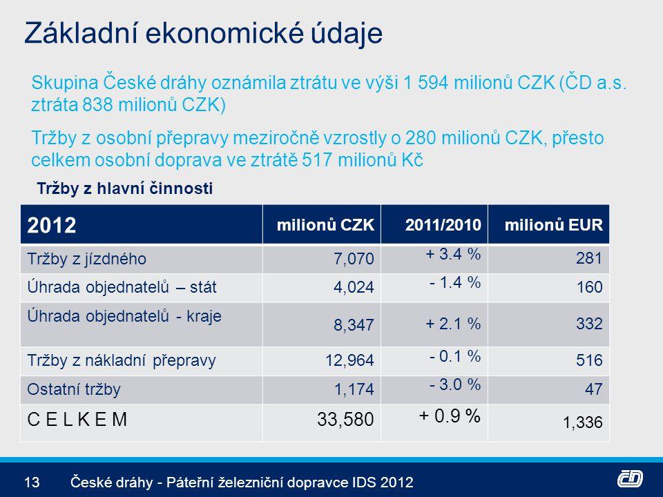 Základní ekonomické údaje 13České dráhy - Páteřní železniční dopravce IDS 2012 Skupina České dráhy oznámila ztrátu ve výši 1 594 milionů CZK (ČD a.s.