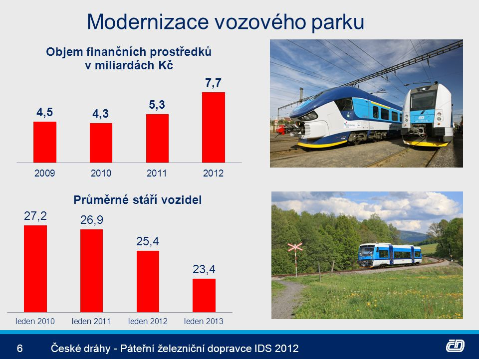 Otevřený trh v železniční dopravě 7České dráhy - Páteřní železniční dopravce IDS 2012 Vlastník infrastuctury: SŽDC (nezávislý státní podnik) Současní konkurenti : Railjet, Leo, JHMD, GWTR, KŽCD,Veolia (CZ) Budoucí konkurence: Deutsche Bahn (D) České dráhy mají 15 dlouhodobých smluv o železniční dopravě v režimu ZVS s kraji a státem.