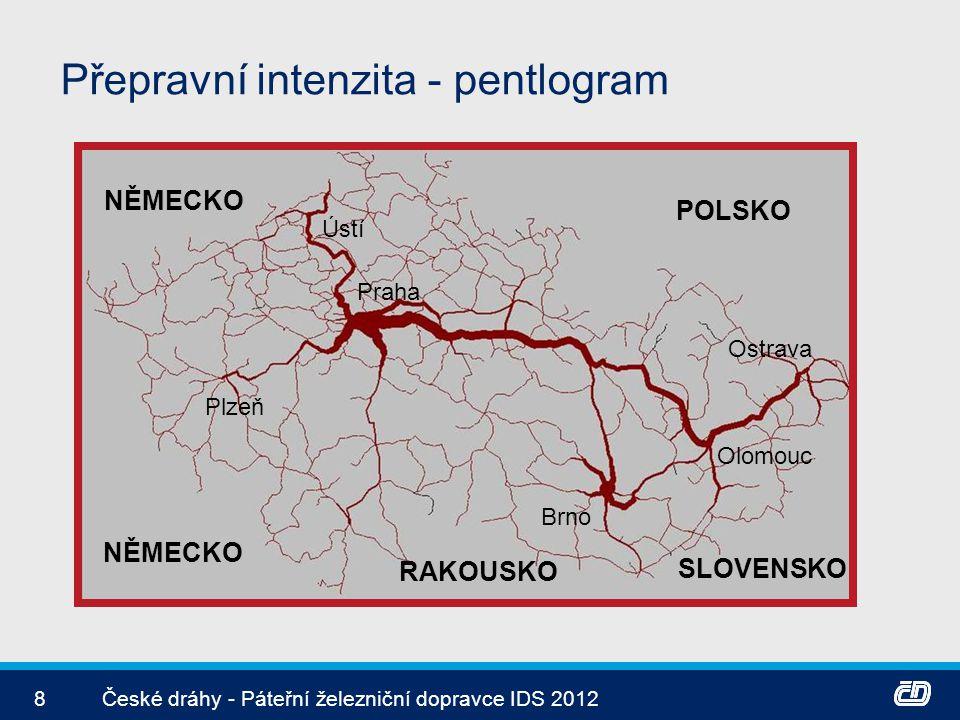 8České dráhy - Páteřní železniční dopravce IDS 2012 Přepravní intenzita - pentlogram POLSKO NĚMECKO RAKOUSKO Plzeň SLOVENSKO Brno Praha Olomouc Ostrav
