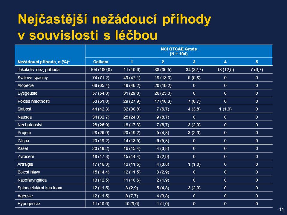 Nejčastější nežádoucí příhody v souvislosti s léčbou 11 Nežádoucí příhoda, n (%) a NCI CTCAE Grade (N = 104) Celkem12345 Jakákoliv než, příhoda104 (100,0)11 (10,6)38 (36,5)34 (32,7)13 (12,5)7 (6,7) Svalové spasmy74 (71,2)49 (47,1)19 (18,3)6 (5,8)00 Alopecie68 (65,4)48 (46,2)20 (19,2)000 Dysgeusie57 (54,8)31 (29,8)26 (25,0)000 Pokles hmotnosti53 (51,0)29 (27,9)17 (16,3)7 (6,7)00 Slabost44 (42,3)32 (30,8)7 (6,7)4 (3,8)1 (1,0)0 Nausea34 (32,7)25 (24,0)9 (8,7)000 Nechutenství28 (26,9)18 (17,3)7 (6,7)3 (2,9)00 Průjem28 (26,9)20 (19,2)5 (4,8)3 (2,9)00 Zácpa20 (19,2)14 (13,5)6 (5,8)000 Kašel20 (19,2)16 (15,4)4 (3,8)000 Zvracení18 (17,3)15 (14,4)3 (2,9)000 Artralgie17 (16,3)12 (11,5)4 (3,8)1 (1,0)00 Bolest hlavy15 (14,4)12 (11,5)3 (2,9)000 Nasofaryngitida13 (12,5)11 (10,6)2 (1,9)000 Spinocelulární karcinom12 (11,5)3 (2,9)5 (4,8)3 (2,9)00 Ageusie12 (11,5)8 (7,7)4 (3,8)000 Hypogeusie11 (10,6)10 (9,6)1 (1,0)000