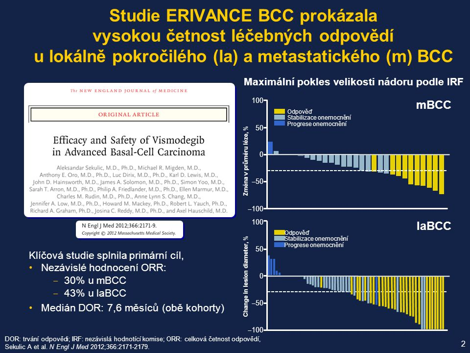 Klíčová studie splnila primární cíl, Nezávislé hodnocení ORR: ‒ 30% u mBCC ‒ 43% u laBCC Medián DOR: 7,6 měsíců (obě kohorty) Studie ERIVANCE BCC prok
