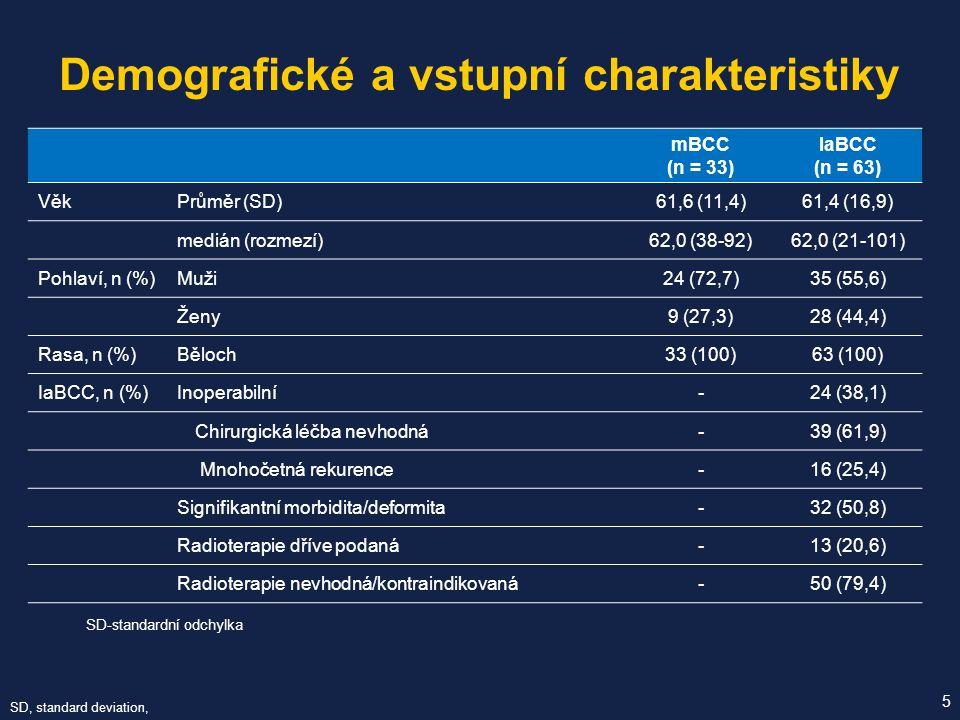 Dispozice pacientů při 18-měsíční aktualizaci 6 Dispozice, n (%) Metastatický BCC (n = 33) Lokálně pokročilý BCC (n = 71) Všichni pacienti (N = 104) Pokračuje v léčbě4 (12,1)17 (23,9)21 (20,2) Léčba ukončena Celkem29 (87,9)54 (76,1)83 (79,8) Nežádoucí příhoda4 (12,1)16 (22,5)20 (19,2) Úmrtí1 (3,0)2 (2,8)3 (2,9) Ztracen/a ze sledování1 (3,0)2 (2,8)3 (2,9) Rozhodnutí lékaře o ukončení léčby 3 (9,1)3 (4,2)6 (5,8) Rozhodnutí pacienta o ukončení léčby 4 (12,1)21 (29,6)25 (24,0) Progrese nemoci15 (45,5)9 (12,7)24 (23,1) Jiný důvod1 (3,0)1 (1,4)2 (1,9) Data ke:29.5.