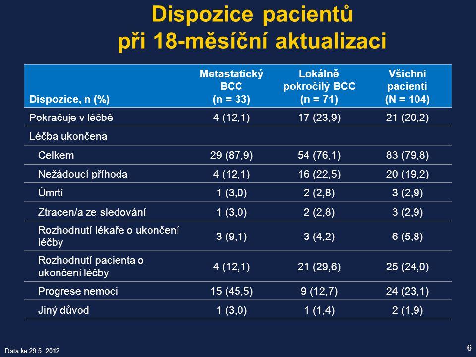 Dispozice pacientů při 18-měsíční aktualizaci 6 Dispozice, n (%) Metastatický BCC (n = 33) Lokálně pokročilý BCC (n = 71) Všichni pacienti (N = 104) P