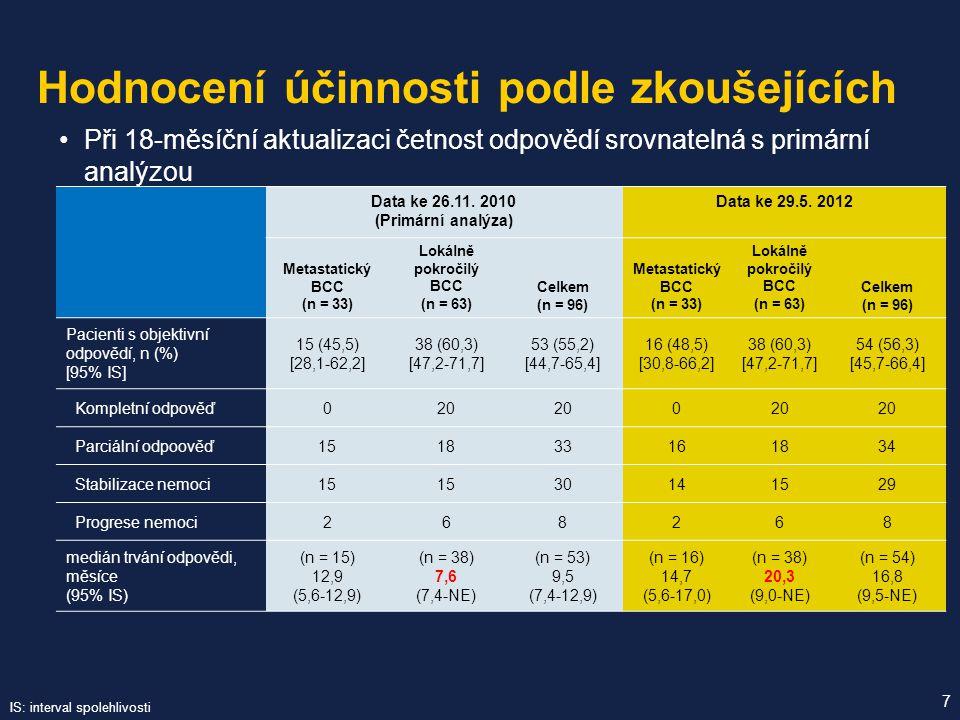 Při 18-měsíční aktualizaci četnost odpovědí srovnatelná s primární analýzou Hodnocení účinnosti podle zkoušejících 7 Data ke 26.11. 2010 (Primární ana