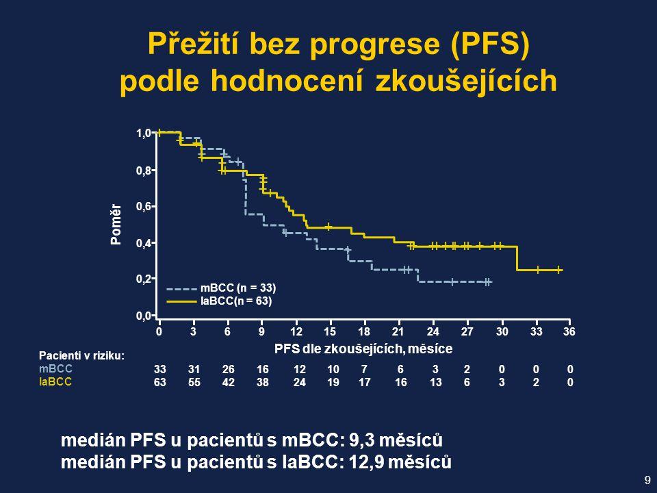 Přežití bez progrese (PFS) podle hodnocení zkoušejících 9 medián PFS u pacientů s mBCC: 9,3 měsíců medián PFS u pacientů s laBCC: 12,9 měsíců 1,0 0,8 0,6 0,4 0,2 0,0 0369121518212427303336 PFS dle zkoušejících, měsíce Poměr Pacienti v riziku: mBCC laBCC 33 63 31 55 26 42 16 38 12 24 10 19 7 17 6 16 3 13 2626 0303 0202 0000 mBCC (n = 33) laBCC(n = 63) ++ ++++++++++++ + + + + + ++ + + + + + + + + + + + ++ +++