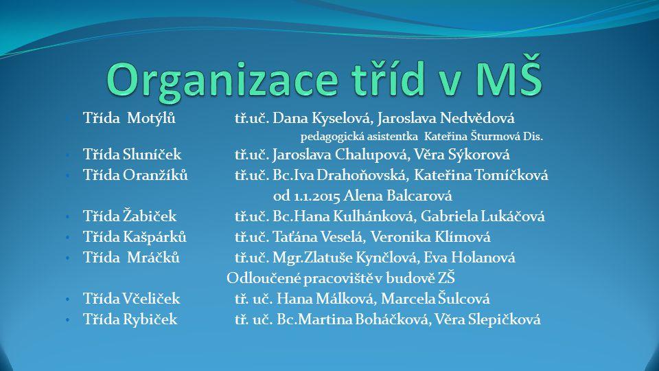 Organizace dne v MŠ Provoz MŠ je od 6:30 hod.do 16:30 hod.