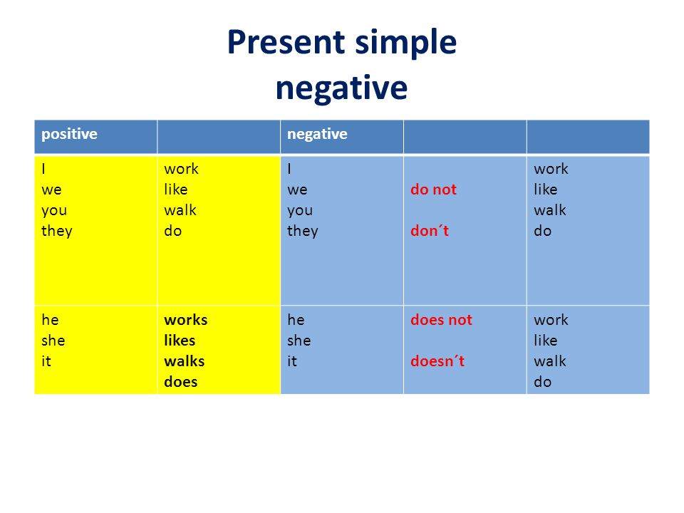 Present simple negative positivenegative I we you they work like walk do I we you they do not don´t work like walk do he she it works likes walks does