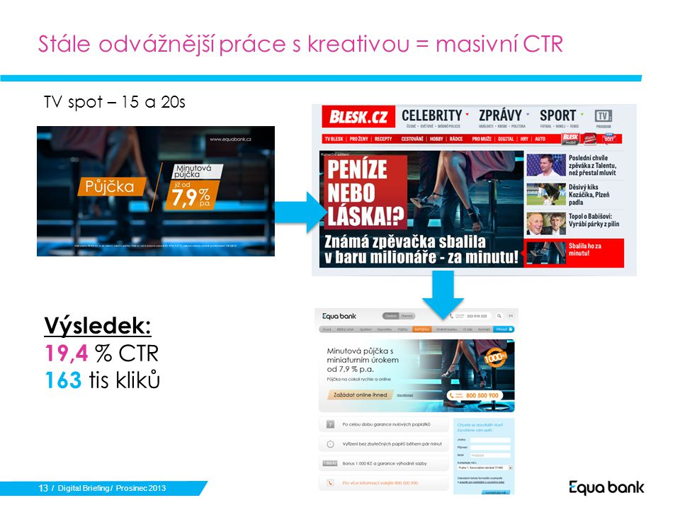 13 Stále odvážnější práce s kreativou = masivní CTR / Digital Briefing / Prosinec 2013 TV spot – 15 a 20s Výsledek: 19,4 % CTR 163 tis kliků