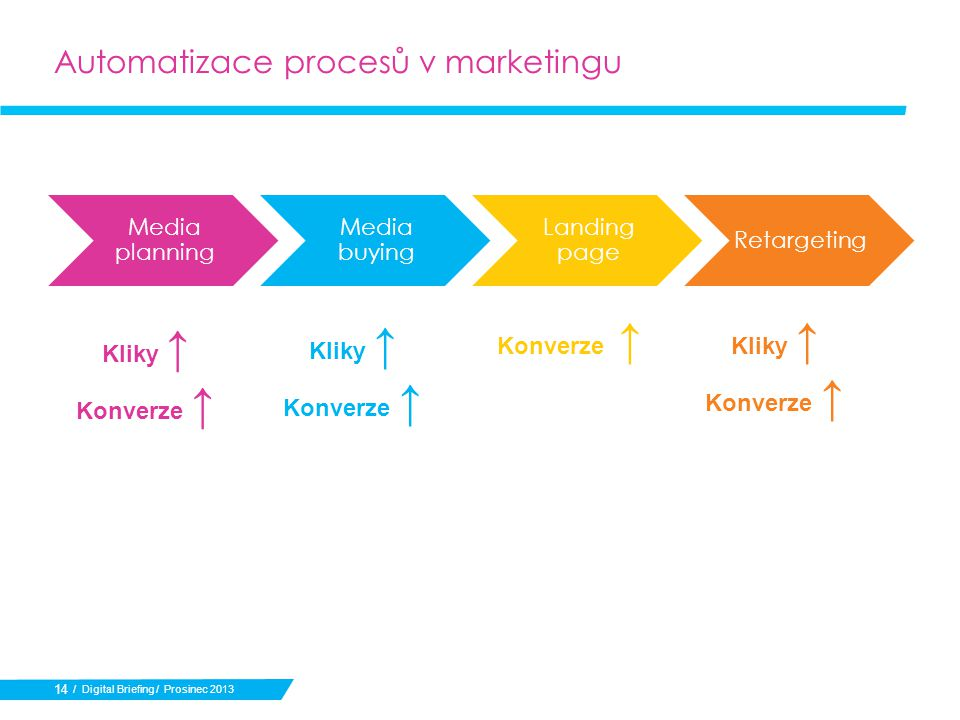 Automatizace procesů v marketingu 14 / Digital Briefing / Prosinec 2013 Media planning Media buying Landing page Retargeting Kliky ↑ Konverze ↑ Konverze ↑ Kliky ↑ Konverze ↑