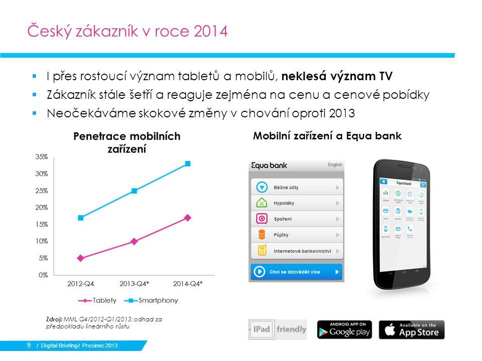  I přes rostoucí význam tabletů a mobilů, neklesá význam TV  Zákazník stále šetří a reaguje zejména na cenu a cenové pobídky  Neočekáváme skokové změny v chování oproti 2013 / Digital Briefing / Prosinec 2013 Zdroj: MML Q4/2012-Q1/2013; odhad za předpokladu lineárního růstu 9 Mobilní zařízení a Equa bank