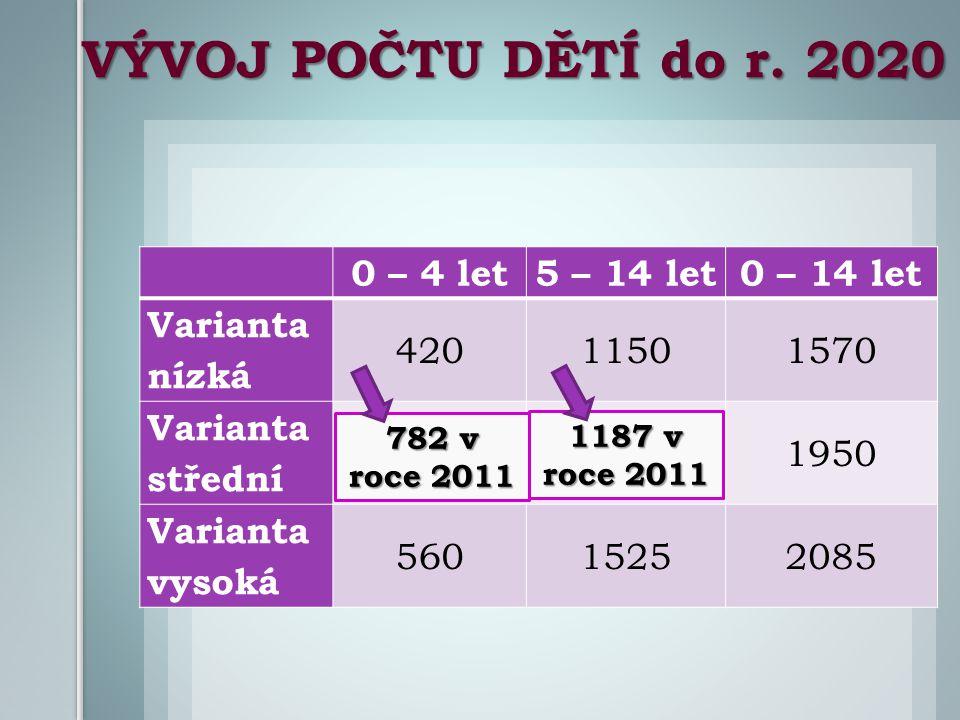 2011 720 VÝVOJ POČTU DĚTÍ do r. 2020 0 – 4 let5 – 14 let0 – 14 let Varianta nízká 42011501570 Varianta střední 500 14501950 Varianta vysoká 5601525208