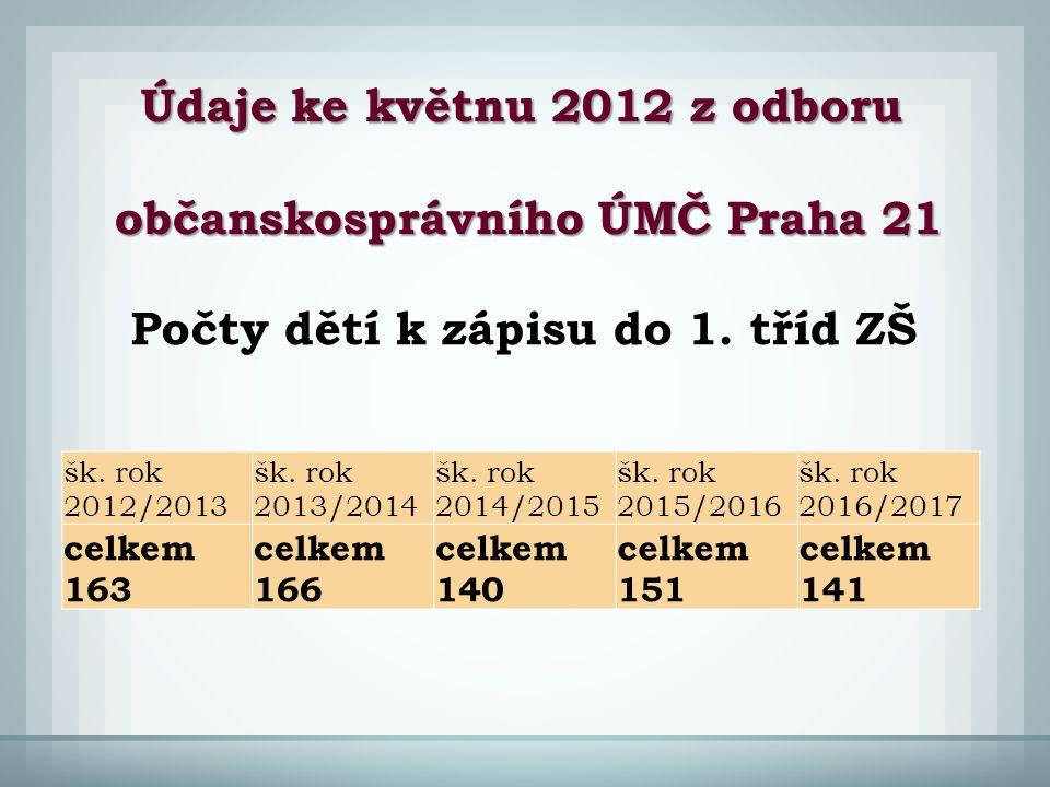 šk. rok 2012/2013 šk. rok 2013/2014 šk. rok 2014/2015 šk. rok 2015/2016 šk. rok 2016/2017 celkem 163 celkem 166 celkem 140 celkem 151 celkem 141 Údaje