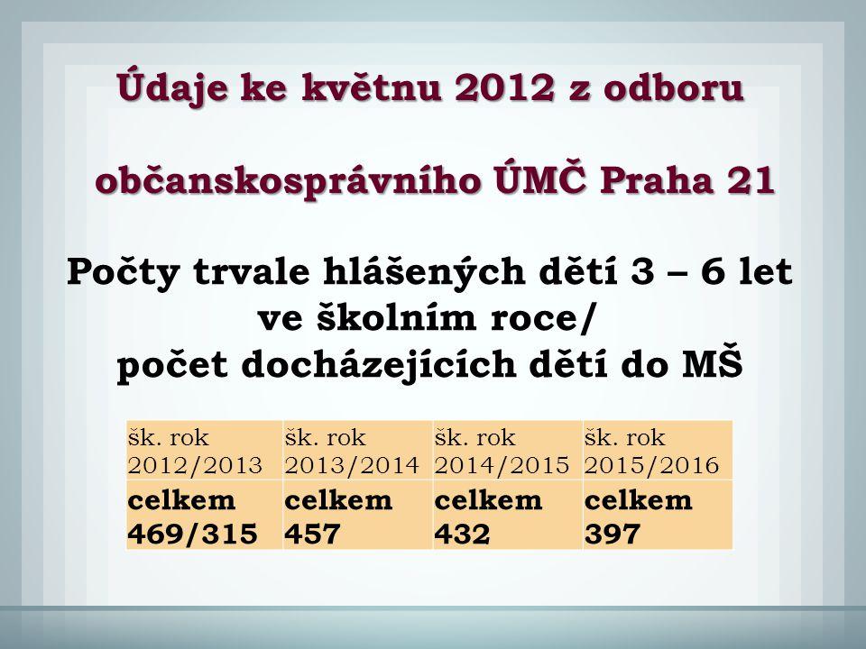 Údaje ke květnu 2012 z odboru občanskosprávního ÚMČ Praha 21 občanskosprávního ÚMČ Praha 21 šk. rok 2012/2013 šk. rok 2013/2014 šk. rok 2014/2015 šk.