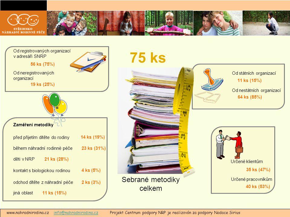 www.nahradnirodina.cz info@nahradnirodina.cz Projekt Centrum podpory NRP je realizován za podpory Nadace Siriusinfo@nahradnirodina.cz Sebrané metodiky celkem 75 ks Od registrovaných organizací v adresáři SNRP Od neregistrovaných organizací 56 ks (75%) 19 ks (25%) Od státních organizací Od nestátních organizací 11 ks (15%) 64 ks (85%) Určené klientům Určené pracovníkům 35 ks (47%) 40 ks (53%) před přijetím dítěte do rodiny během náhradní rodinné péče děti v NRP kontakt s biologickou rodinou odchod dítěte z náhradní péče jiná oblast 14 ks (19%) 23 ks (31%) 21 ks (28%) 4 ks (5%) 2 ks (3%) 11 ks (15%) Zaměření metodiky