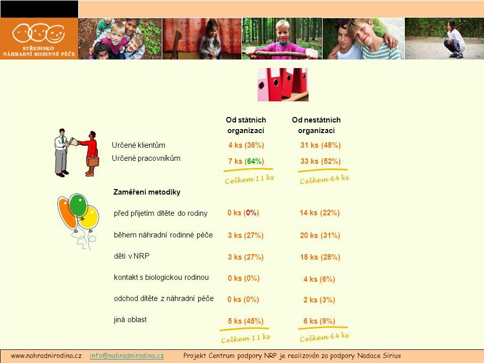 www.nahradnirodina.cz info@nahradnirodina.cz Projekt Centrum podpory NRP je realizován za podpory Nadace Siriusinfo@nahradnirodina.cz Od státních organizací Od nestátních organizací Určené klientům Určené pracovníkům 4 ks (36%) 7 ks (64%) 31 ks (48%) 33 ks (52%) Celkem 11 ks Celkem 64 ks před přijetím dítěte do rodiny během náhradní rodinné péče děti v NRP kontakt s biologickou rodinou odchod dítěte z náhradní péče jiná oblast 0 ks (0%) 3 ks (27%) 0 ks (0%) 5 ks (45%) Zaměření metodiky 14 ks (22%) 20 ks (31%) 18 ks (28%) 4 ks (6%) 2 ks (3%) 6 ks (9%) Celkem 11 ks Celkem 64 ks
