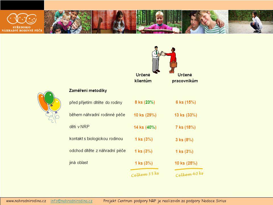 www.nahradnirodina.cz info@nahradnirodina.cz Projekt Centrum podpory NRP je realizován za podpory Nadace Siriusinfo@nahradnirodina.cz před přijetím dítěte do rodiny během náhradní rodinné péče děti v NRP kontakt s biologickou rodinou odchod dítěte z náhradní péče jiná oblast 8 ks (23%) 10 ks (29%) 14 ks (40%) 1 ks (3%) Zaměření metodiky 6 ks (15%) 13 ks (33%) 7 ks (18%) 3 ks (8%) 1 ks (3%) 10 ks (25%) Určené klientům Určené pracovníkům Celkem 35 ksCelkem 40 ks