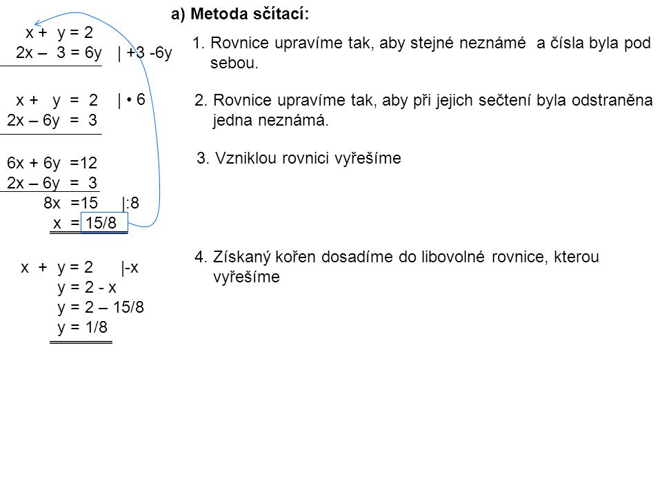 x + y = 2 2x – 3 = 6y a) Metoda sčítací: 1.