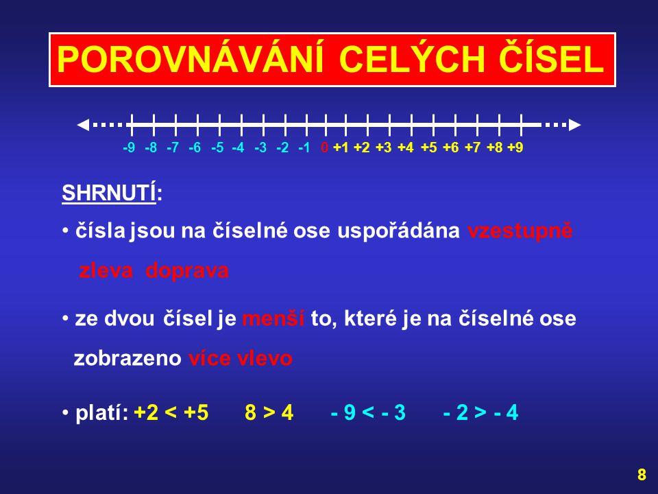 POROVNÁVÁNÍ CELÝCH ČÍSEL +2-80+4+6+8-4-6+1+3+5+7+9-2-3-5-7-9 každé kladné celé číslo je větší než nula platí: +3 > 0 0 < 9 0 < + 4 každé záporné celé číslo je menší než nula platí: - 9 - 2 0 > - 5 každé kladné celé číslo je větší než kterékoli záporné každé záporné celé číslo je menší než kterékoli kladné platí: +8 > -9 -7 < +20 7