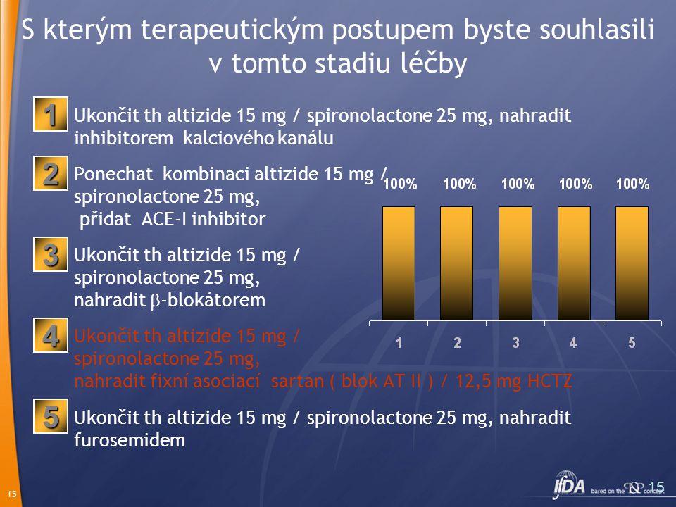 15 S kterým terapeutickým postupem byste souhlasili v tomto stadiu léčby Ukončit th altizide 15 mg / spironolactone 25 mg, nahradit inhibitorem kalciového kanálu Ponechat kombinaci altizide 15 mg / spironolactone 25 mg, přidat ACE-I inhibitor Ukončit th altizide 15 mg / spironolactone 25 mg, nahradit  -blokátorem Ukončit th altizide 15 mg / spironolactone 25 mg, nahradit fixní asociací sartan ( blok AT II ) / 12,5 mg HCTZ Ukončit th altizide 15 mg / spironolactone 25 mg, nahradit furosemidem 2 1 3 5 4