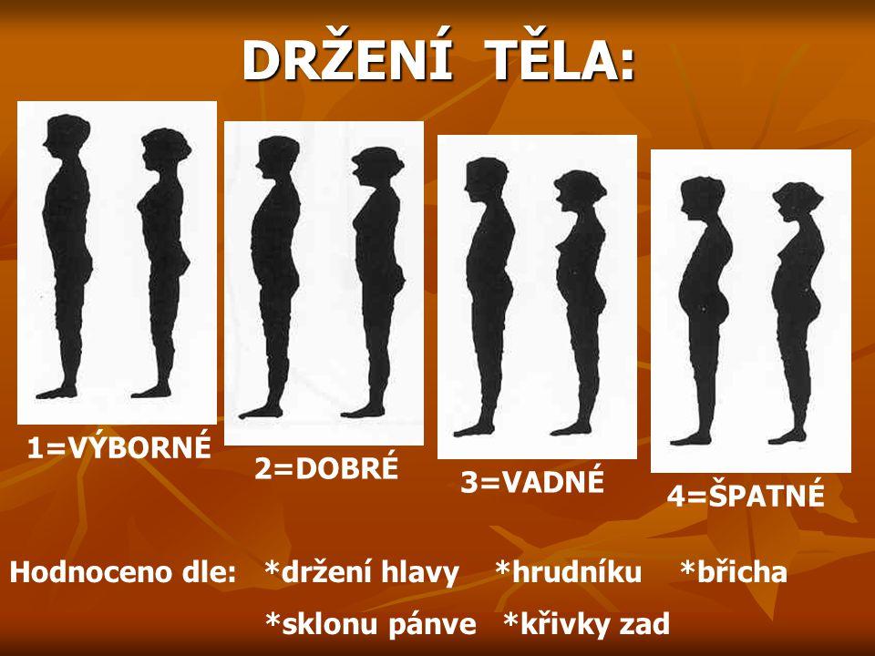 DRŽENÍ TĚLA: DRŽENÍ TĚLA: 1=VÝBORNÉ 2=DOBRÉ 3=VADNÉ 4=ŠPATNÉ Hodnoceno dle: *držení hlavy *hrudníku *břicha *sklonu pánve *křivky zad