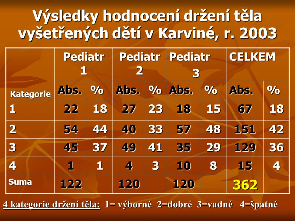Výsledky hodnocení držení těla vyšetřených dětí v Karviné, r.